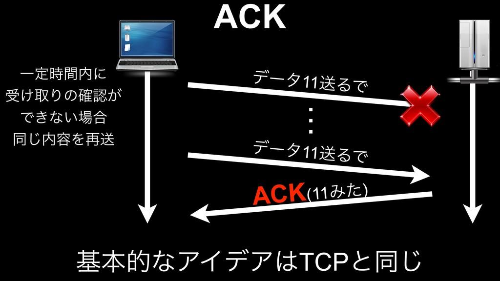 σʔλ11ૹΔͰ ACK(11Έͨ) ACK σʔλ11ૹΔͰ … Ұఆؒʹ ड͚औΓͷ֬...
