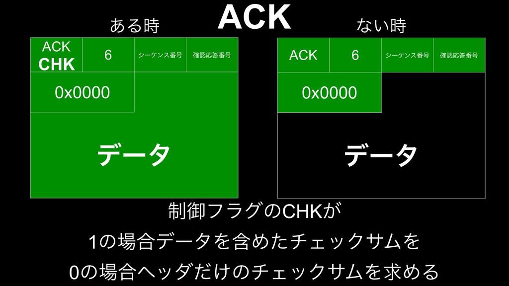 ACK ACK 6 γʔέϯε൪߸ ֬Ԡ൪߸ 0x0000 σʔλ ACK CHK 6 γ...