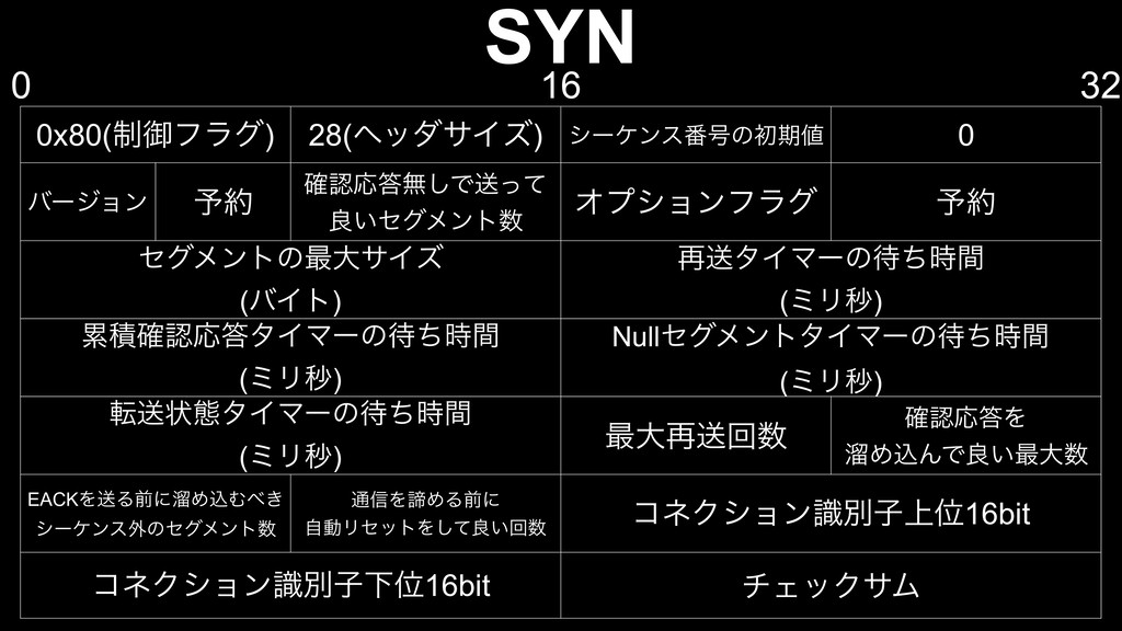 SYN 0x80(੍ޚϑϥά) 28(ϔομαΠζ) γʔέϯε൪߸ͷॳظ 0 όʔδϣϯ ...
