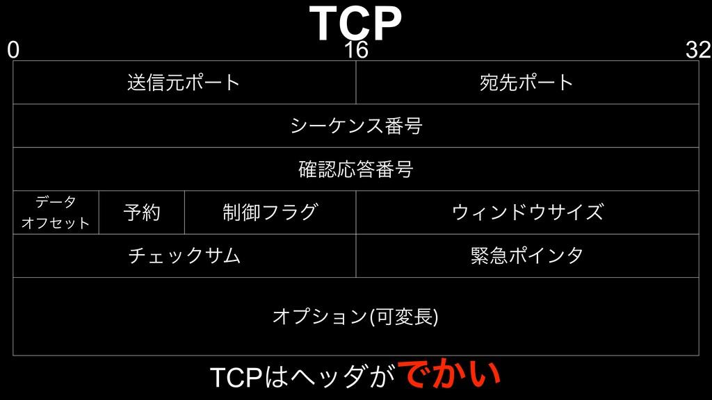 TCP ૹ৴ݩϙʔτ Ѽઌϙʔτ γʔέϯε൪߸ ֬Ԡ൪߸ σʔλ Φϑηοτ ༧ ੍...