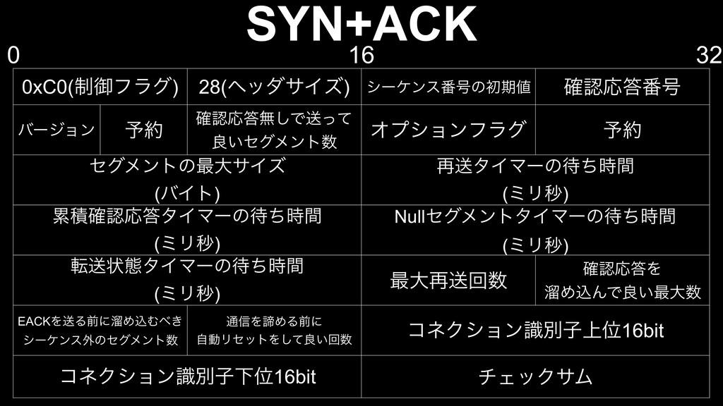 SYN+ACK 0xC0(੍ޚϑϥά) 28(ϔομαΠζ) γʔέϯε൪߸ͷॳظ ֬Ԡ...