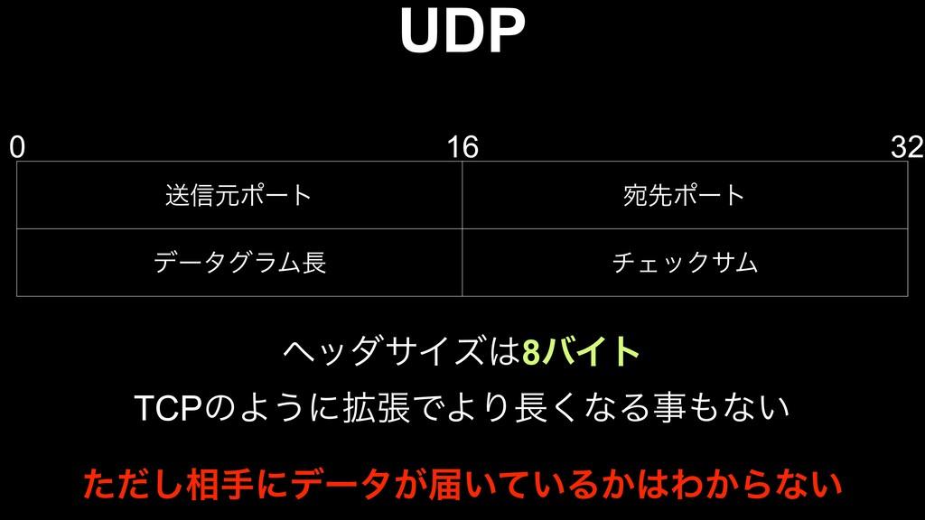 UDP ૹ৴ݩϙʔτ Ѽઌϙʔτ σʔλάϥϜ νΣοΫαϜ 0 16 32 ϔομαΠζ...