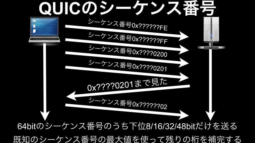 γʔέϯε൪߸0x??????FE γʔέϯε൪߸0x??????FF 0x????0201·...