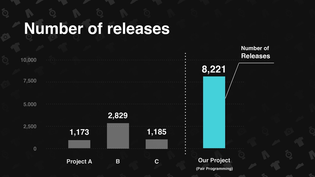 Number of releases 0 10,000 2,500 5.000 7,500 1...