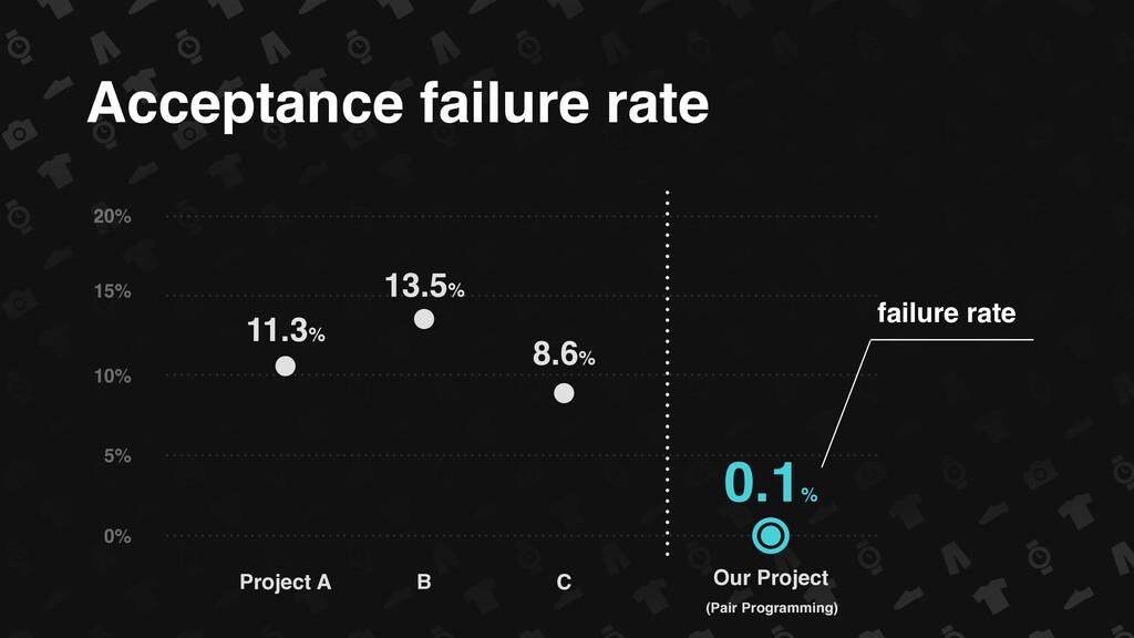 Acceptance failure rate 0% 20% 5% 10% 15% Proje...