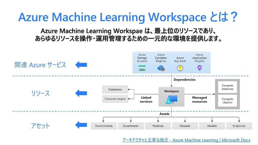 Azure Machine Learning Workspace とは? アーキテクチャと主要...