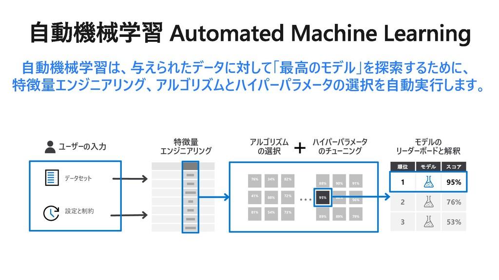 ユーザーの入力 特徴量 エンジニアリング アルゴリズム の選択 ハイパーパラメータ のチューニ...