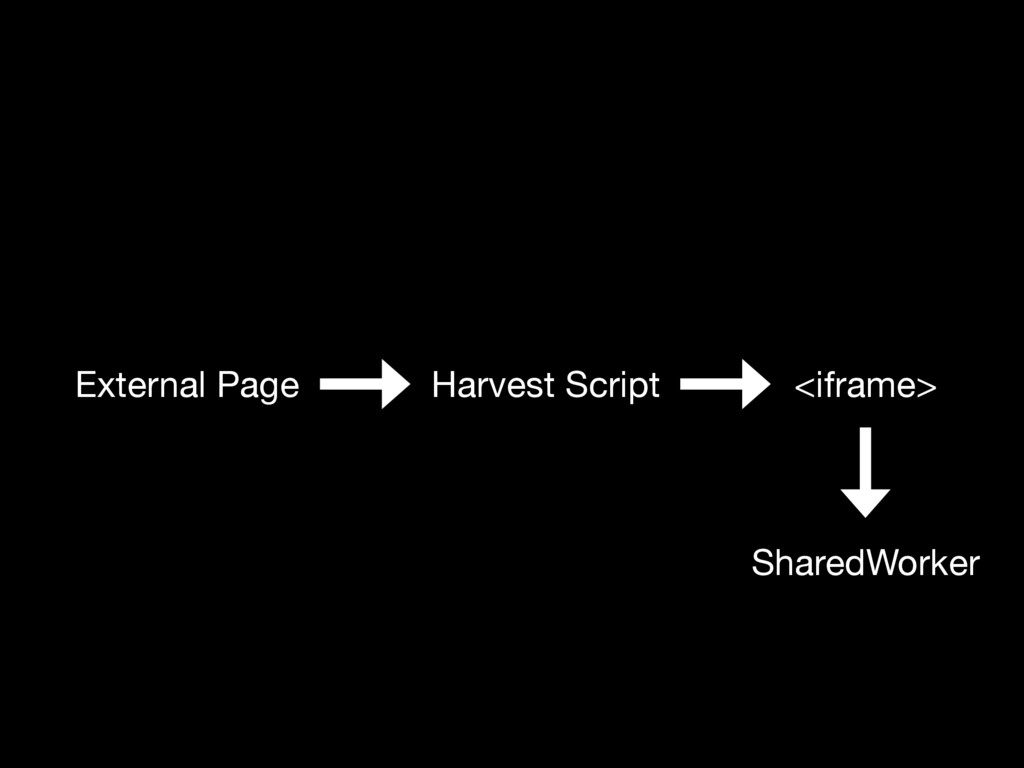 External Page Harvest Script <iframe> SharedWor...