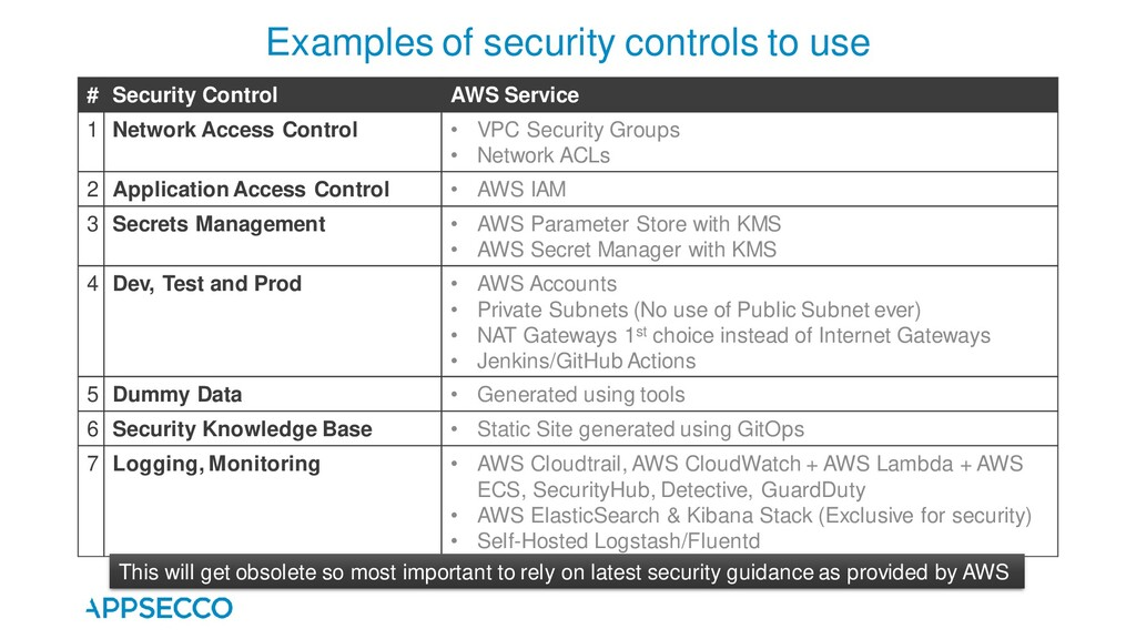 # Security Control AWS Service 1 Network Access...