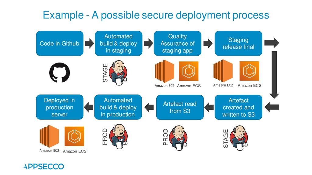 Example - A possible secure deployment process ...