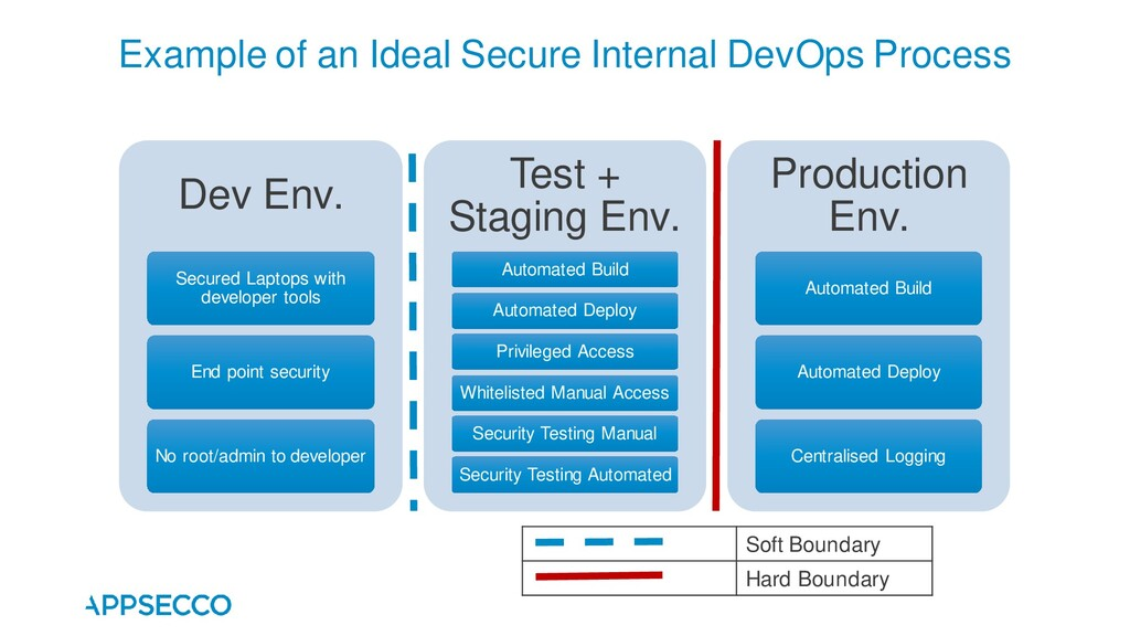 Example of an Ideal Secure Internal DevOps Proc...