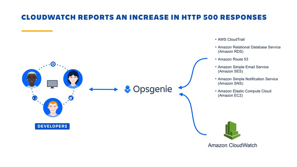 CLOUDWATCH REPORTS AN INCREASE IN HTTP 500 RESP...