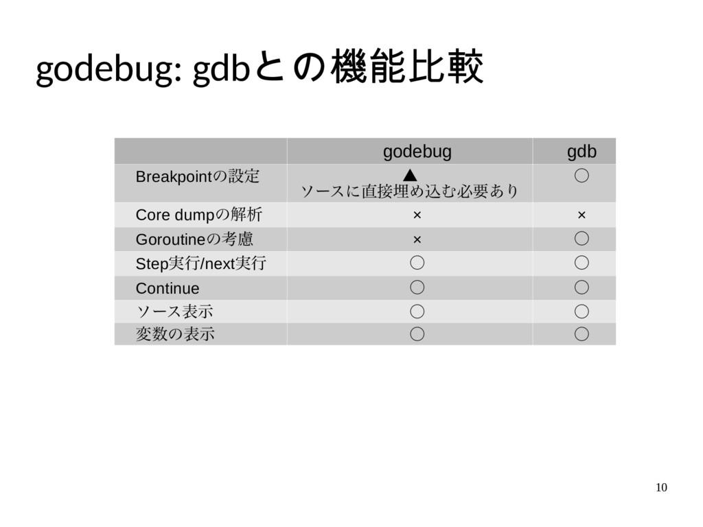 10 godebug: gdbとの機能比較 godebug gdb Breakpointの設定...