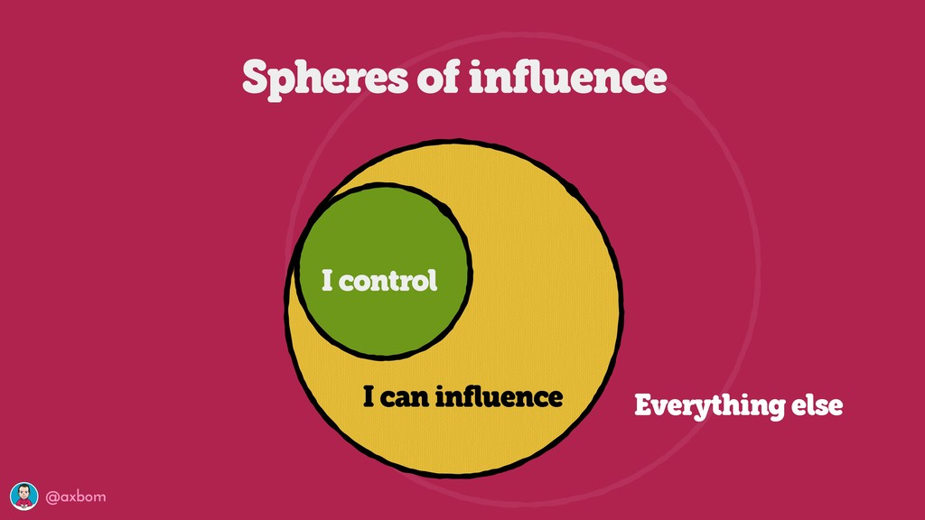 @axbom Spheres of influence I control I can inf...