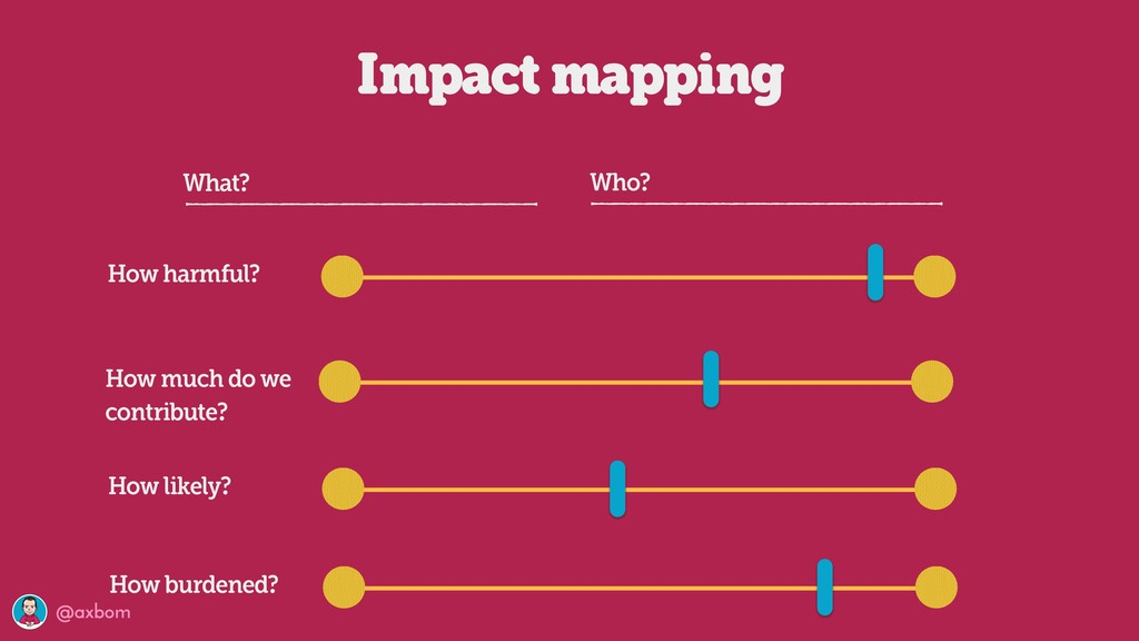 @axbom Impact mapping How harmful? How much do ...