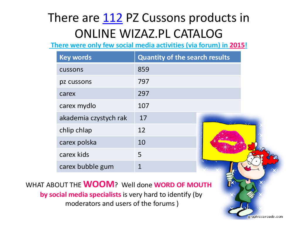 There are 112 PZ Cussons products in ONLINE WIZ...