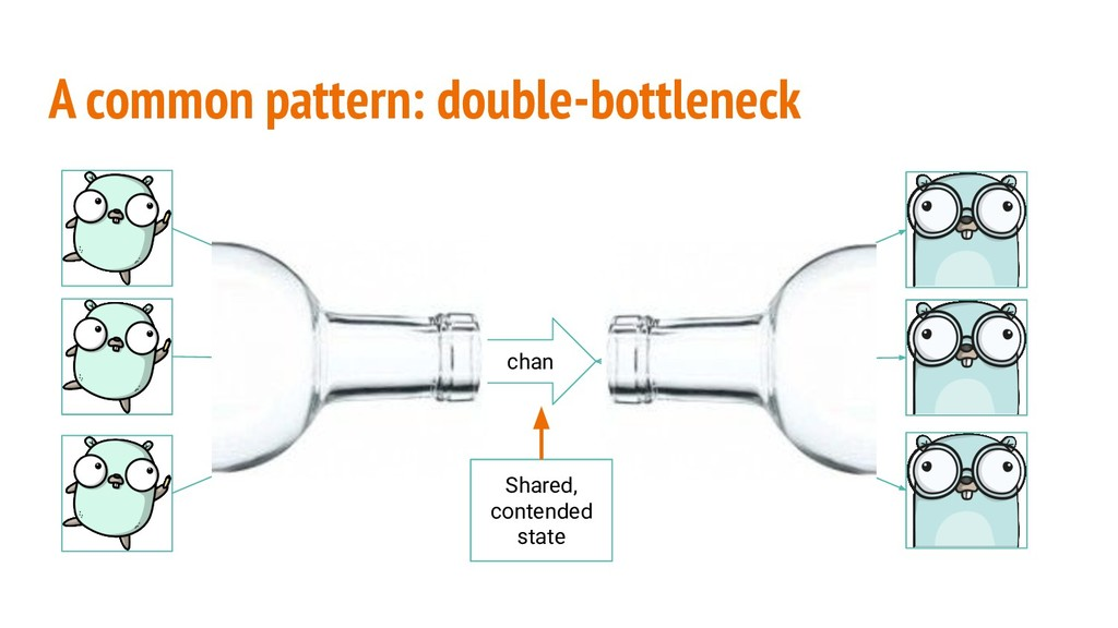 A common pattern: double-bottleneck chan Shared...