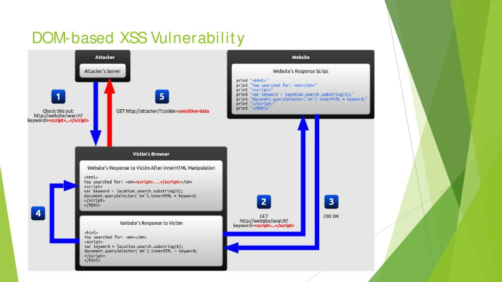 DOM-based XSS Vulnerability