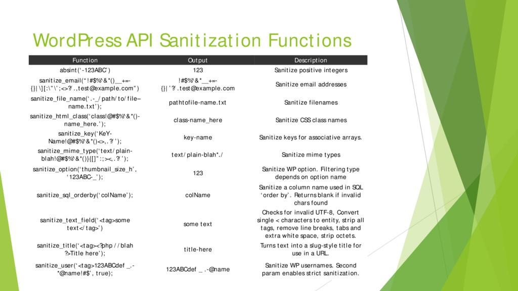 WordPress API Sanitization Functions Function O...