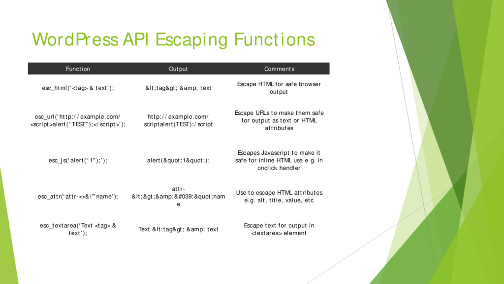 WordPress API Escaping Functions Function Outpu...