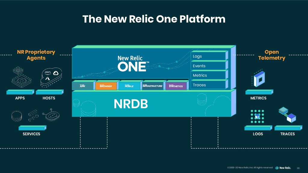 ©2008–20 New Relic, Inc. All rights reserved Th...