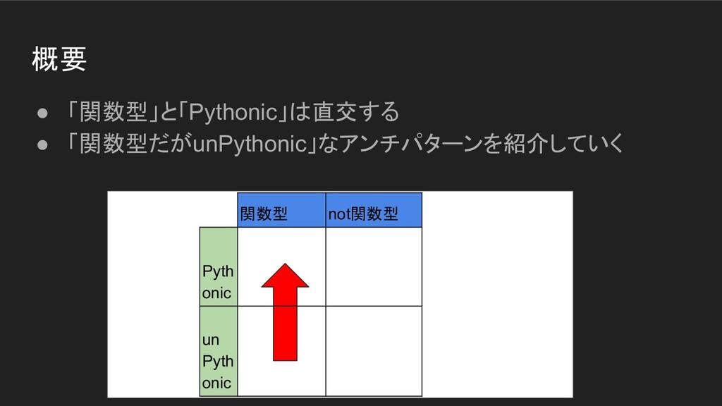 概要 ● 「関数型」と「Pythonic」は直交する ● 「関数型だがunPythonic」な...