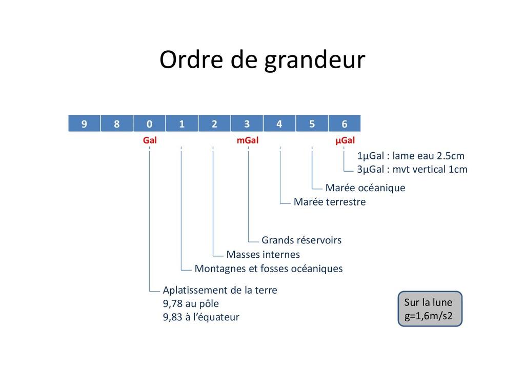 Ordre de grandeur 9 8 0 1 2 3 4 5 6 1μGal : lam...