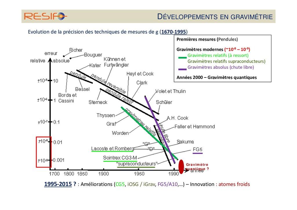 DÉVELOPPEMENTS EN GRAVIMÉTRIE Evolution de la p...