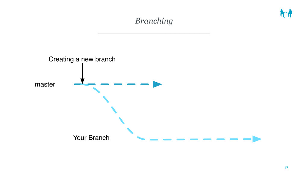 Branching 17 Your Branch master Creating a new ...