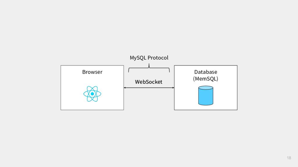 WebSocket 18 Browser Database (MemSQL) WebSocke...