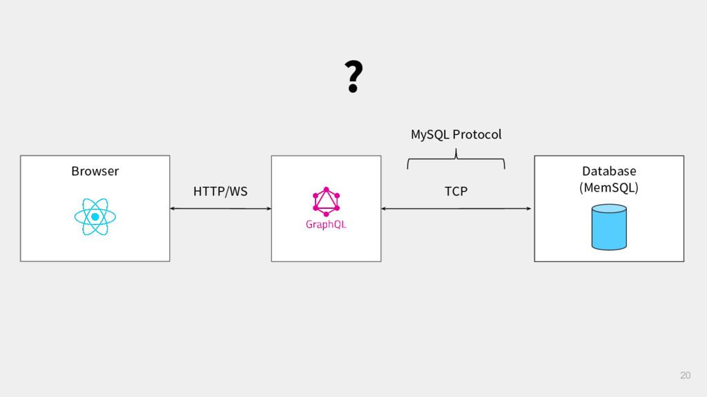 Browser TCP 20 HTTP/WS ? Database (MemSQL) MySQ...