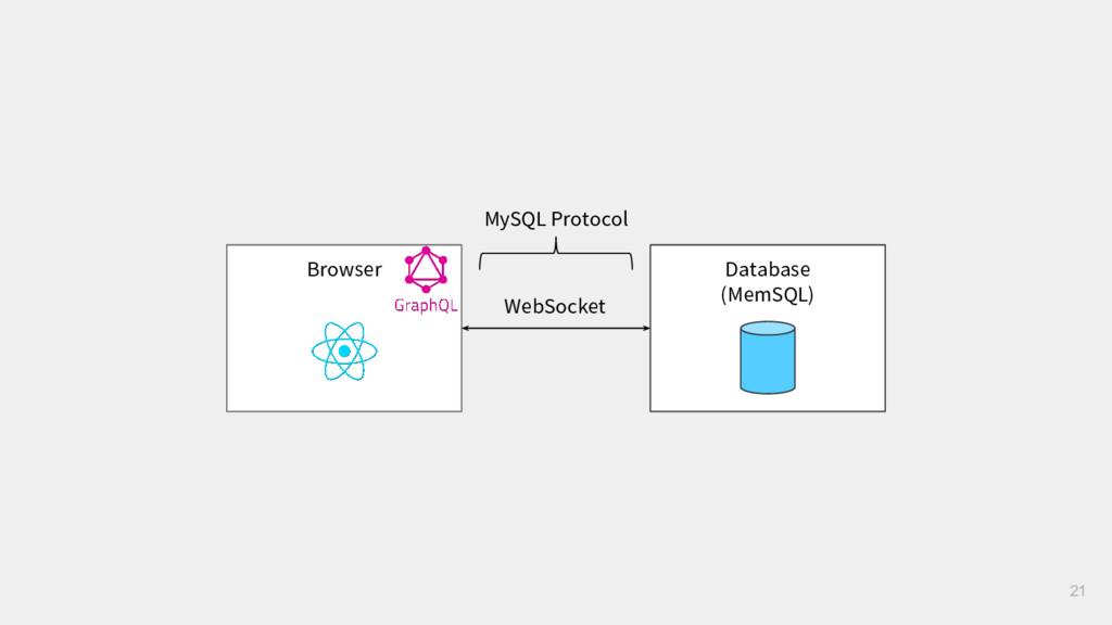 Browser WebSocket 21 Database (MemSQL) MySQL Pr...