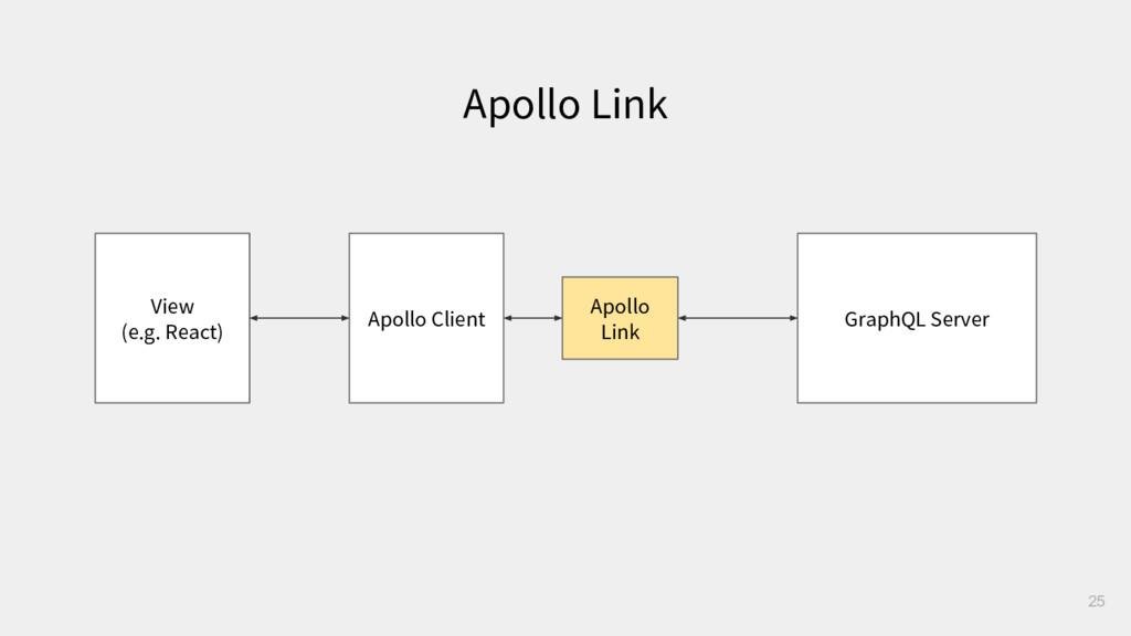 Apollo Link 25 Apollo Client GraphQL Server Apo...