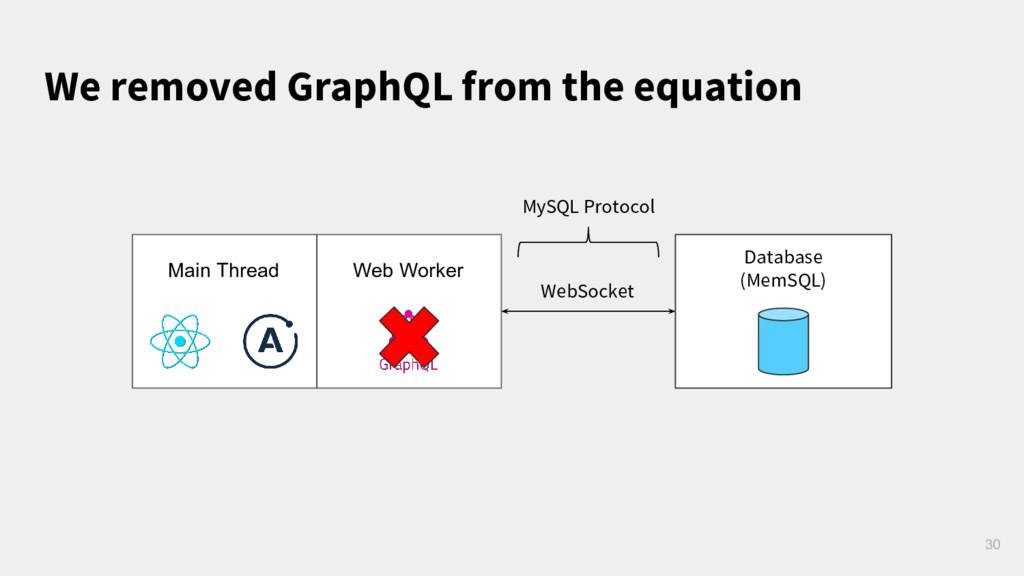30 Database (MemSQL) WebSocket Main Thread Web ...