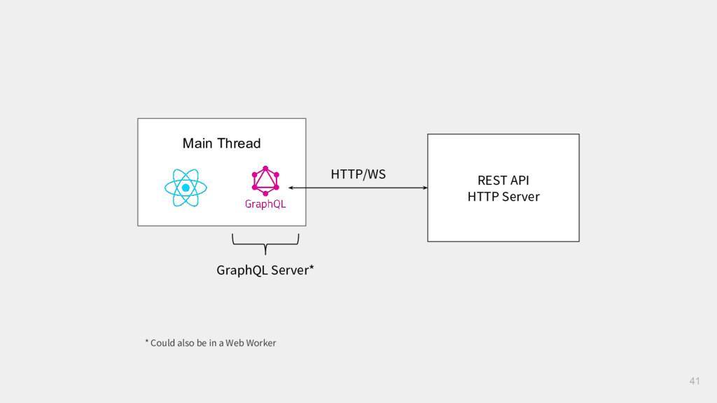 41 REST API HTTP Server Main Thread GraphQL Ser...