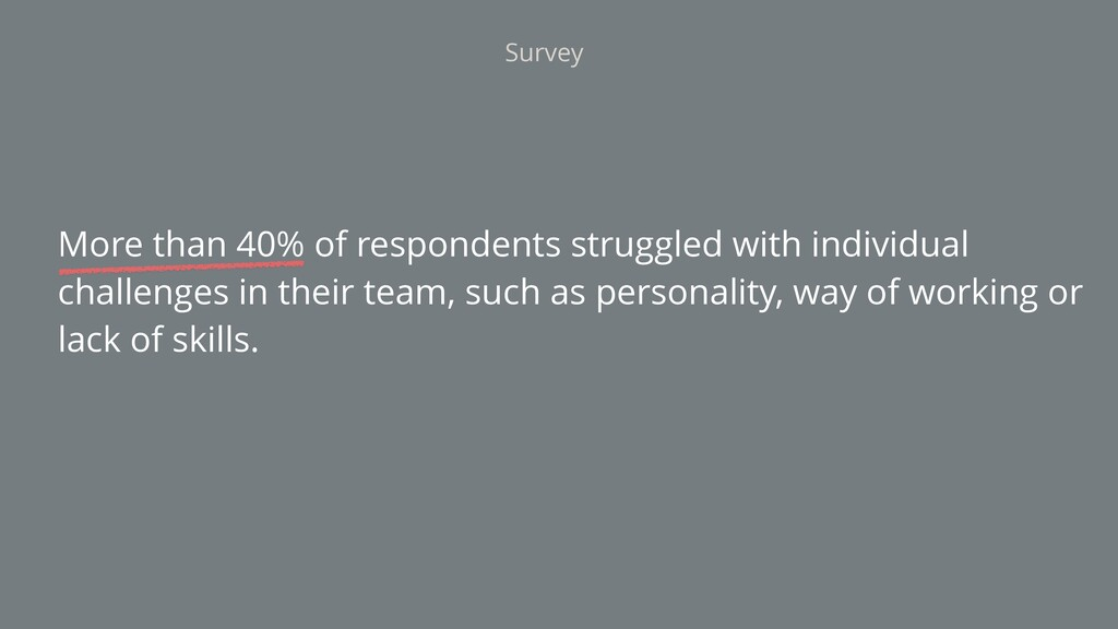 More than 40% of respondents struggled with ind...
