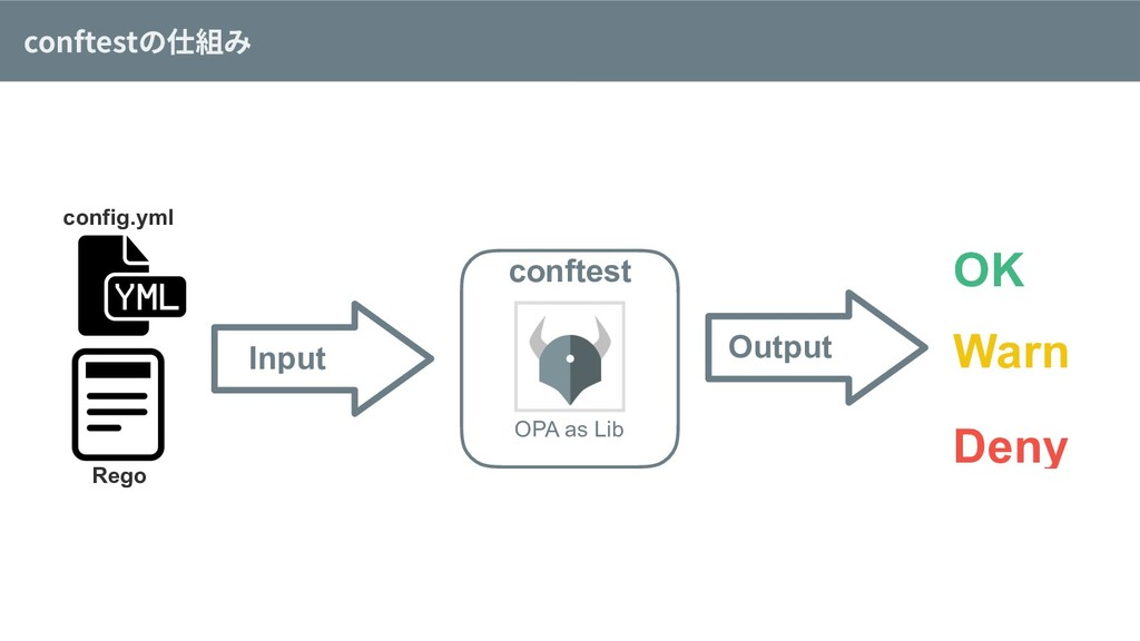 conftestの仕組み Input conftest OPA as Lib Rego Out...