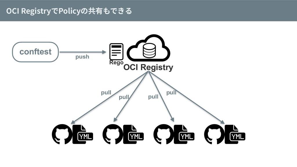 OCI RegistryでPolicyの共有もできる OCI Registry conftes...