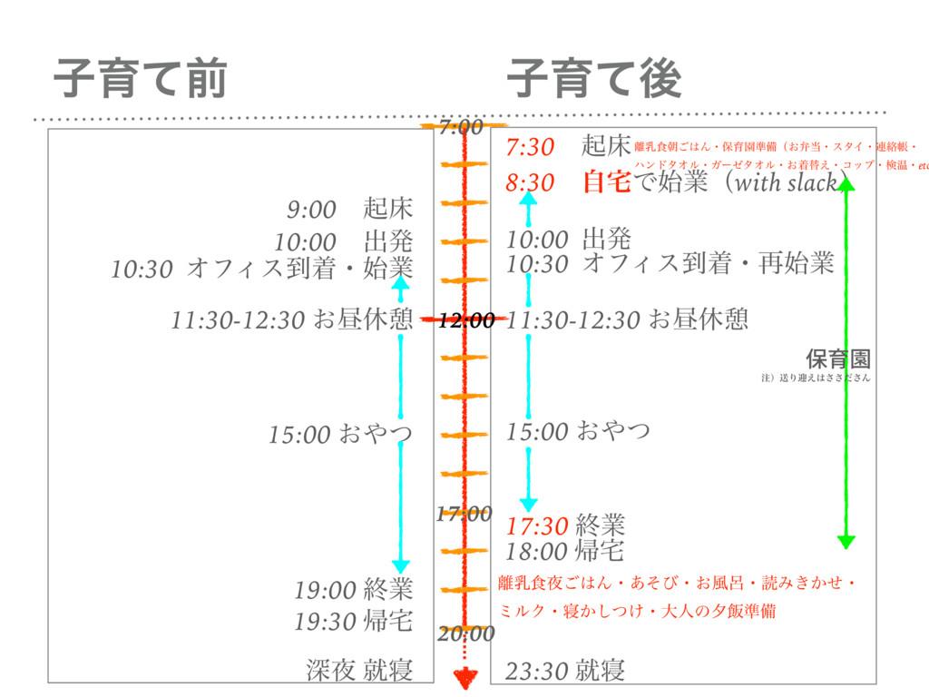 ࢠҭͯޙ ࢠҭͯલ 10:30 ΦϑΟε౸ணɾۀ 10:00 ग़ൃ 11:30-12:30 ...