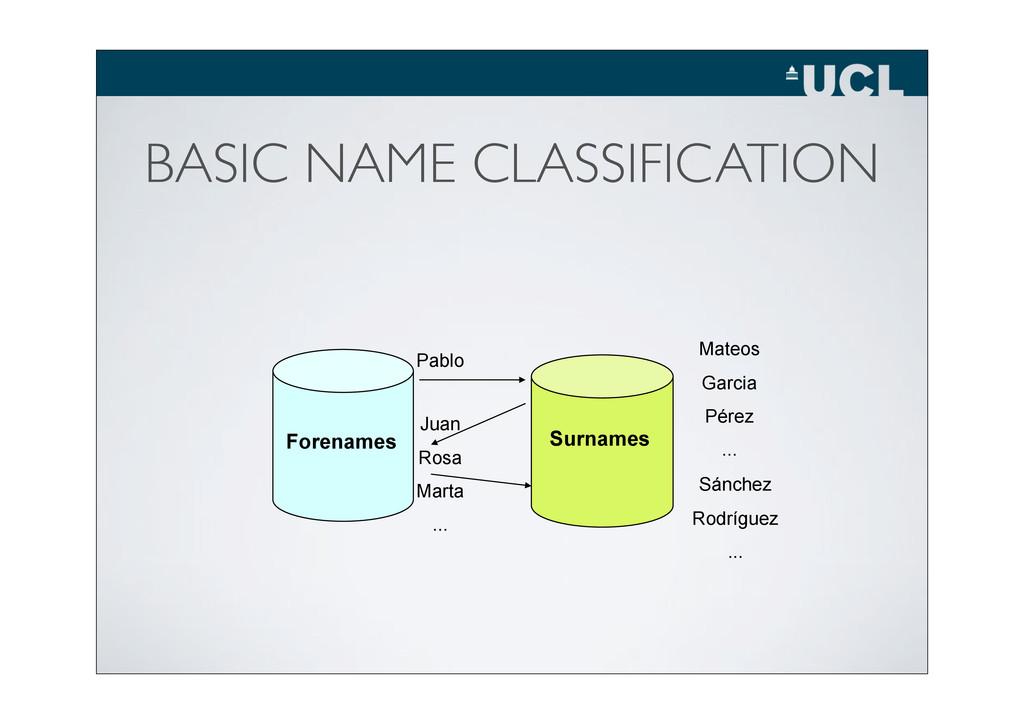 BASIC NAME CLASSIFICATION Surnames Forenames Pa...