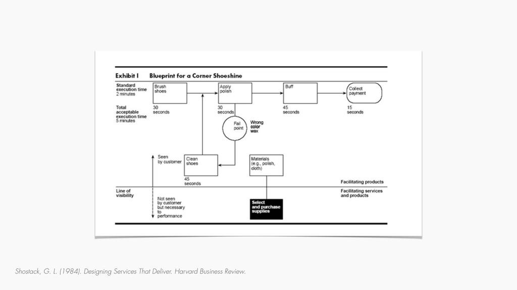 Shostack, G. L. (1984). Designing Services That...