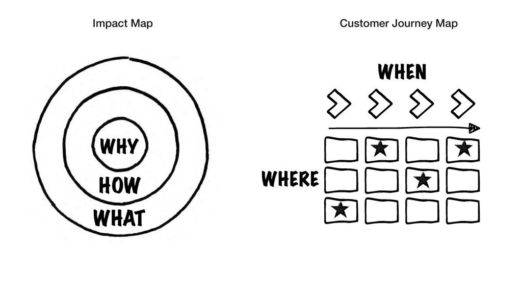 WHY HOW WHAT WHEN WHERE Impact Map Customer Jou...