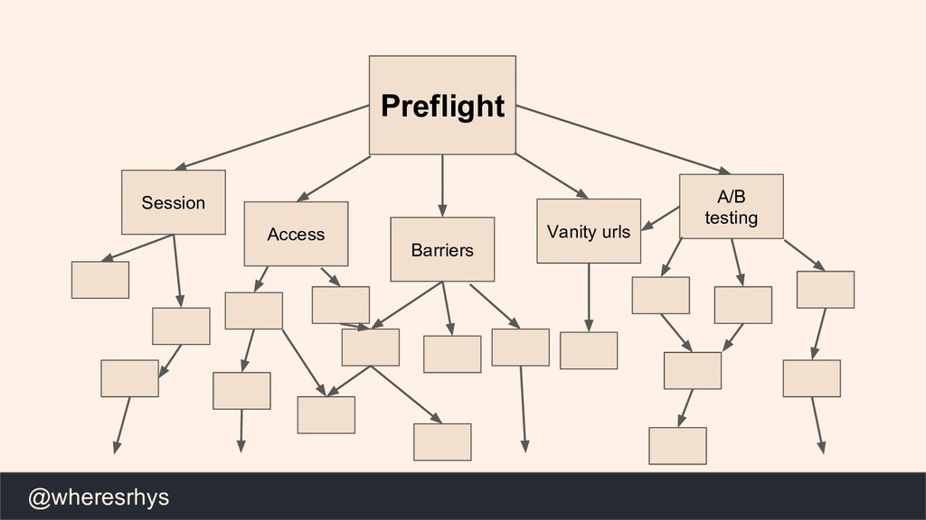 @wheresrhys Preflight Session Access Barriers V...