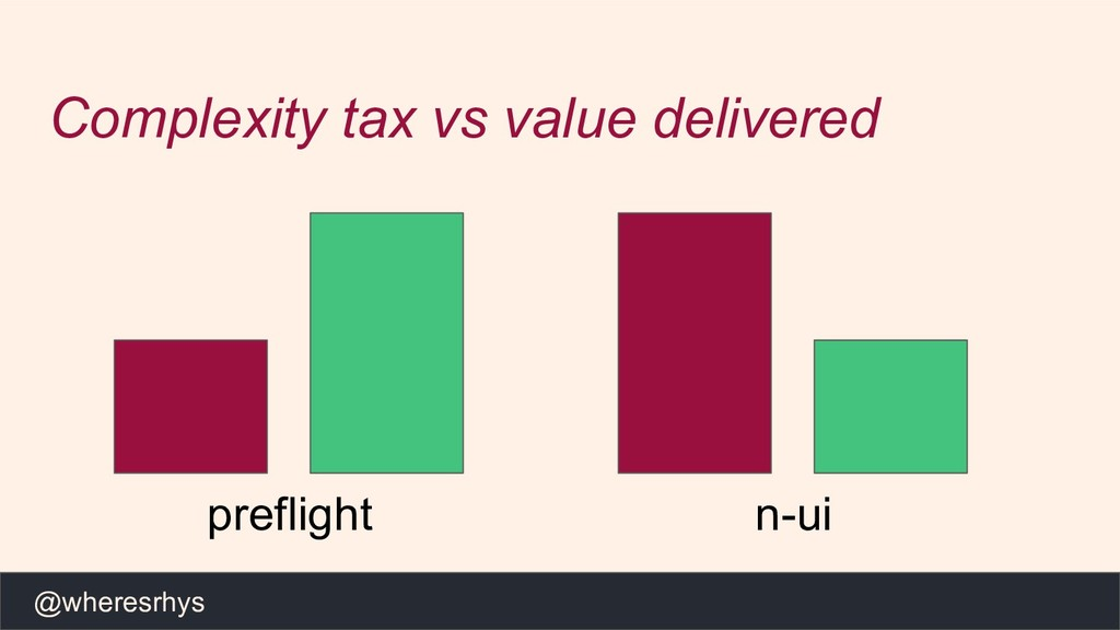 @wheresrhys Complexity tax vs value delivered p...