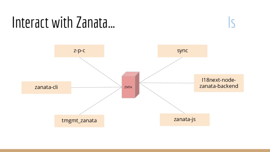 Interact with Zanata… ls ZNTA z-p-c zanata-cli ...
