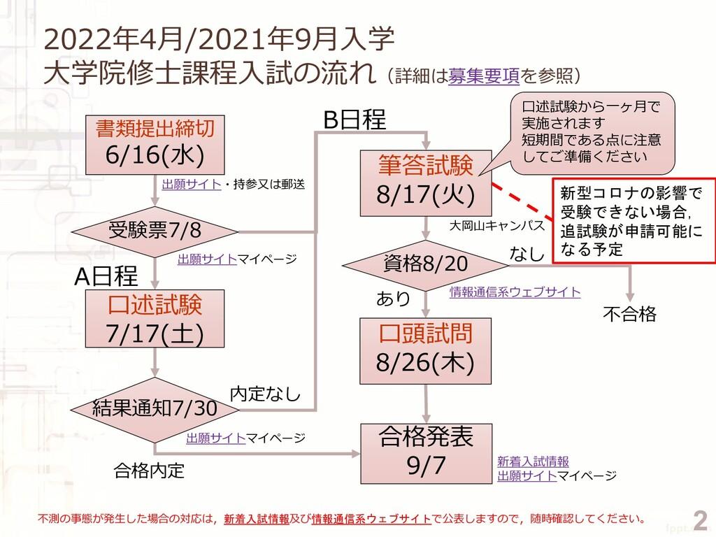 2022年4月/2021年9月入学 大学院修士課程入試の流れ(詳細は募集要項を参照) A日程 ...