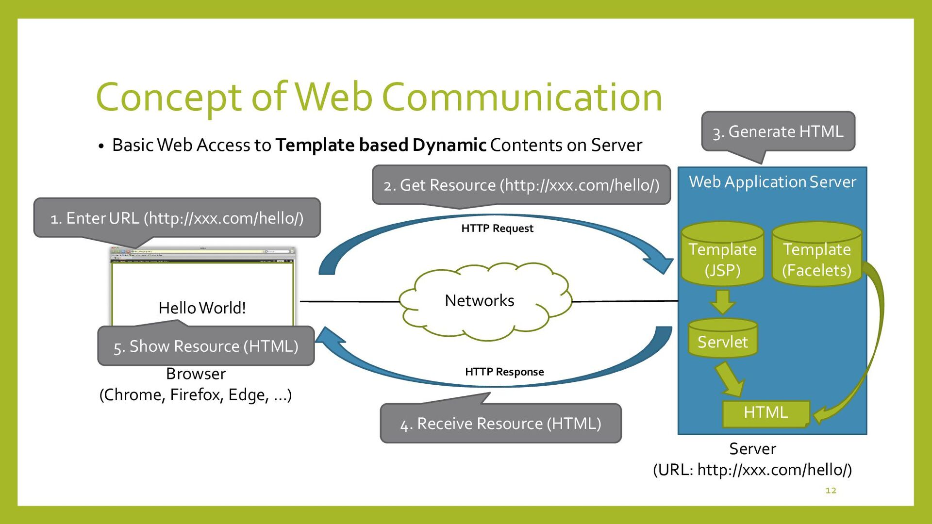 Concept of MVC • Model-View-Controller (MVC) Co...