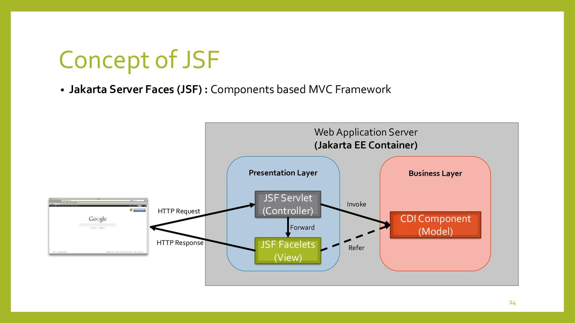 Concept of JSF • 2 Types of CDI Components : Co...