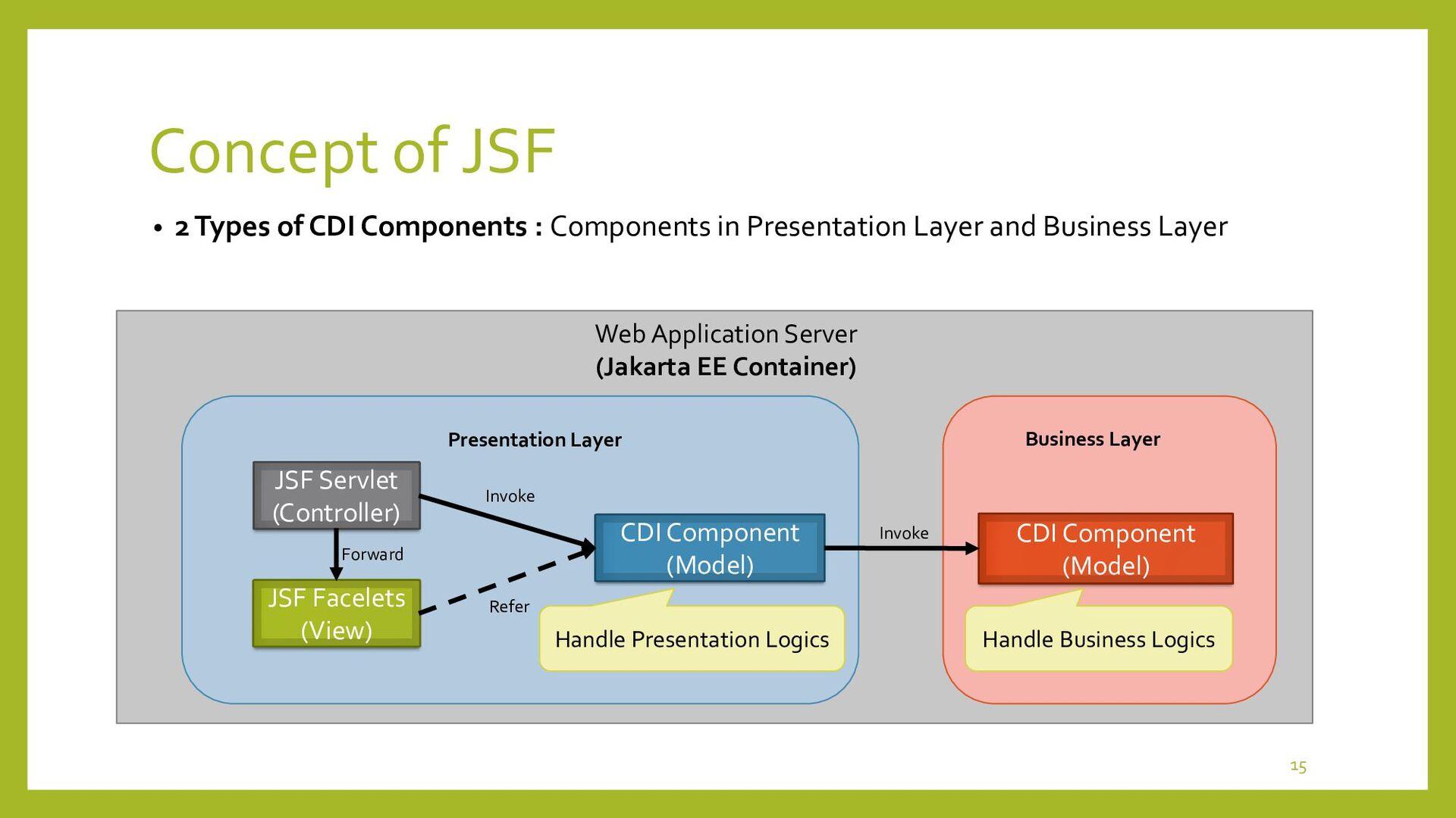 Home page (HTML) Login page (HTML) Binding JSF ...