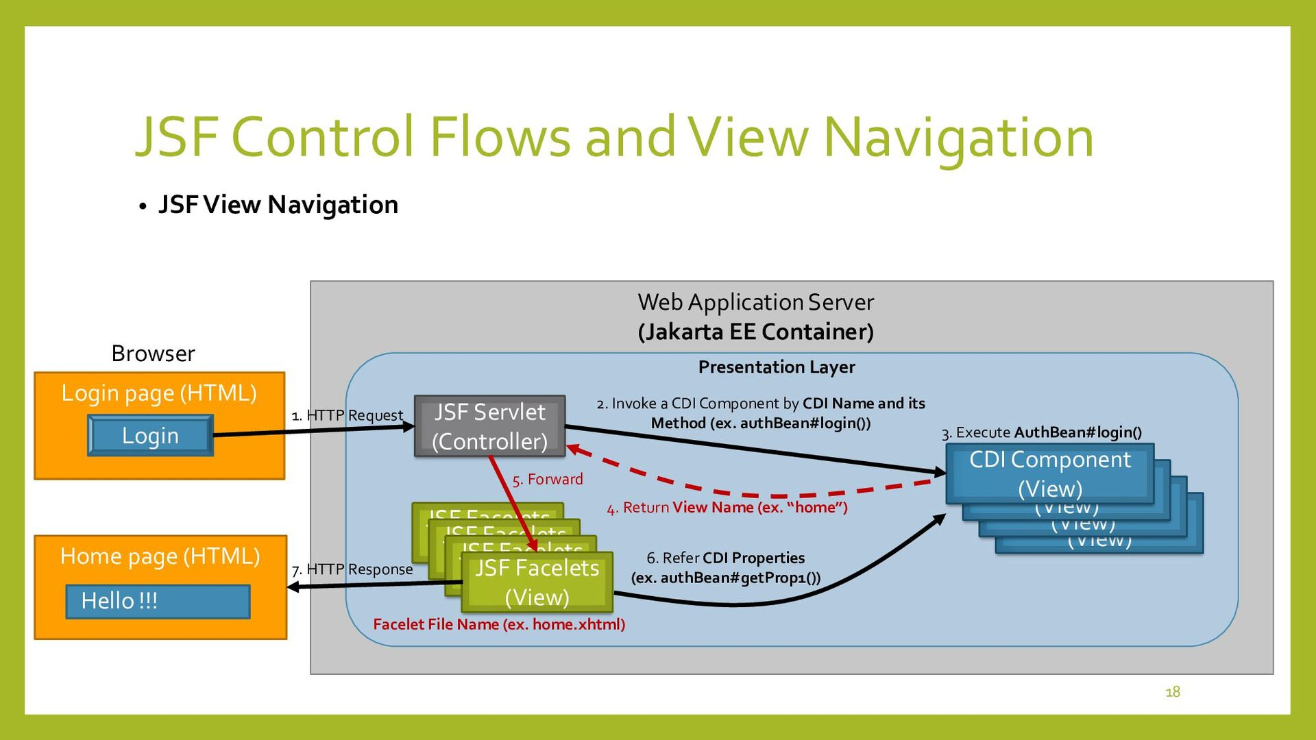 JSF Control Flows and View Navigation • JSF Cus...